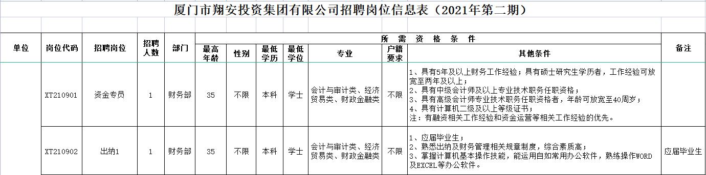 福建厦门市翔安投资集团有限公司招聘简章